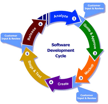 software programmers -development-life-cycle
